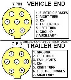 7 Way Trailer Plug Wiring Diagram Gmc from www.gmtruckclub.com