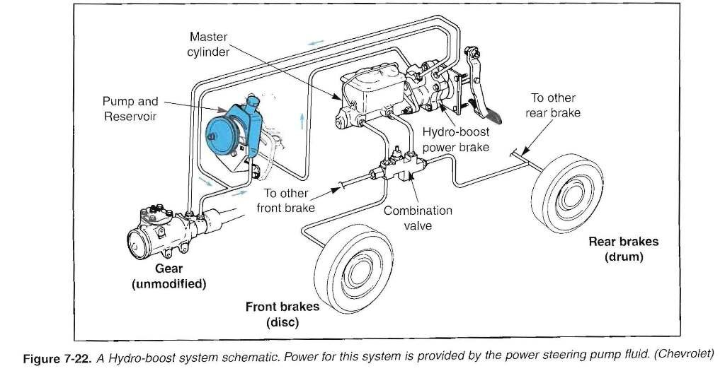 Hydroboost and power steering? | GM Truck Club Forum | Hydroboost Wiring Schematic |  | GM Truck Club Forum